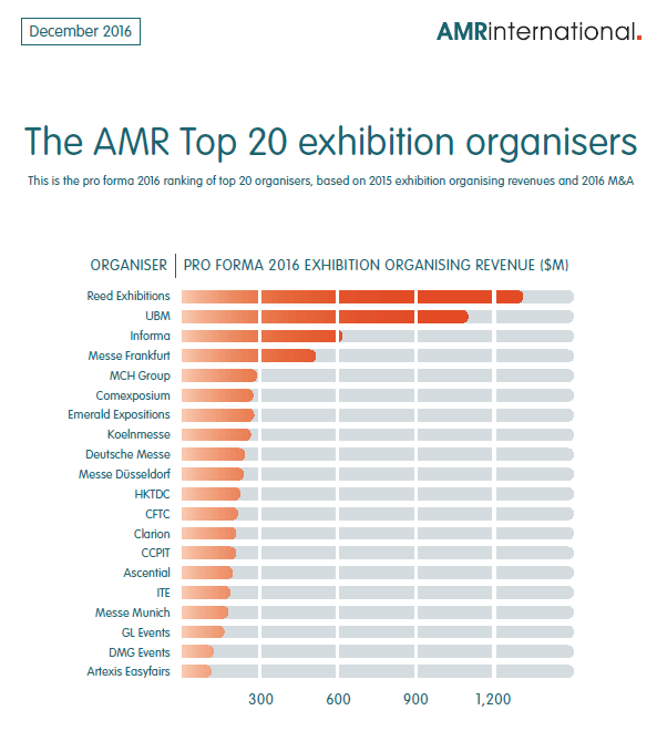 Chart showing the AMR Top 20 exhibition organisers by organising revenues and 2016 M&A activity