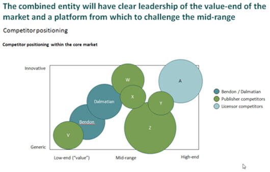 As part of the commercial due diligence process, AMR prepared a bubble chart showing competitor positioning within the core market.
