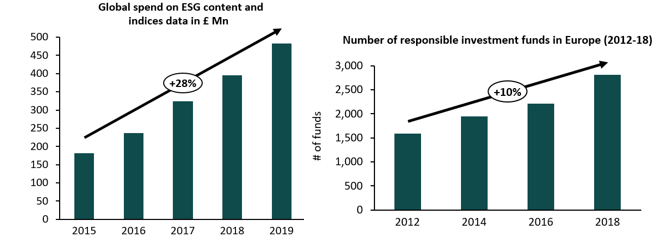 Graphs showing the increase of global spend on ESG data across the investment value chain