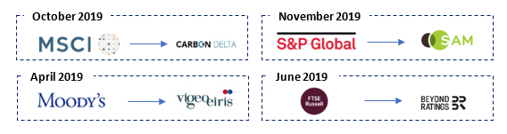 logos and dates showing suppliers of ESG data