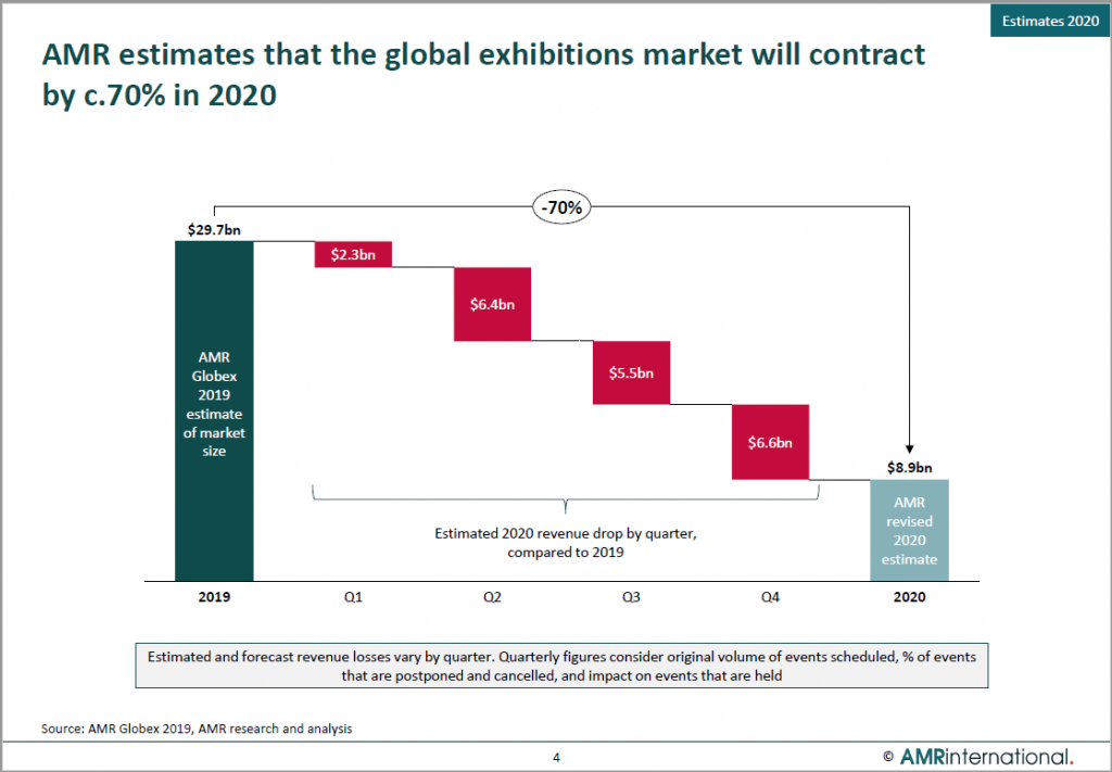 Graph showing global exhibitions market will contract 70%
