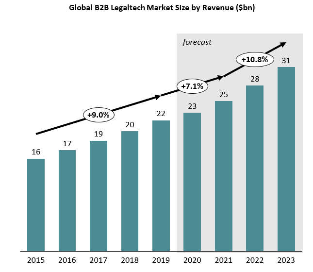 graph by AMR International showing size of global legaltech market