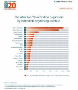 The AMR Top 20 exhibition organisers by exhibition orangising revenue