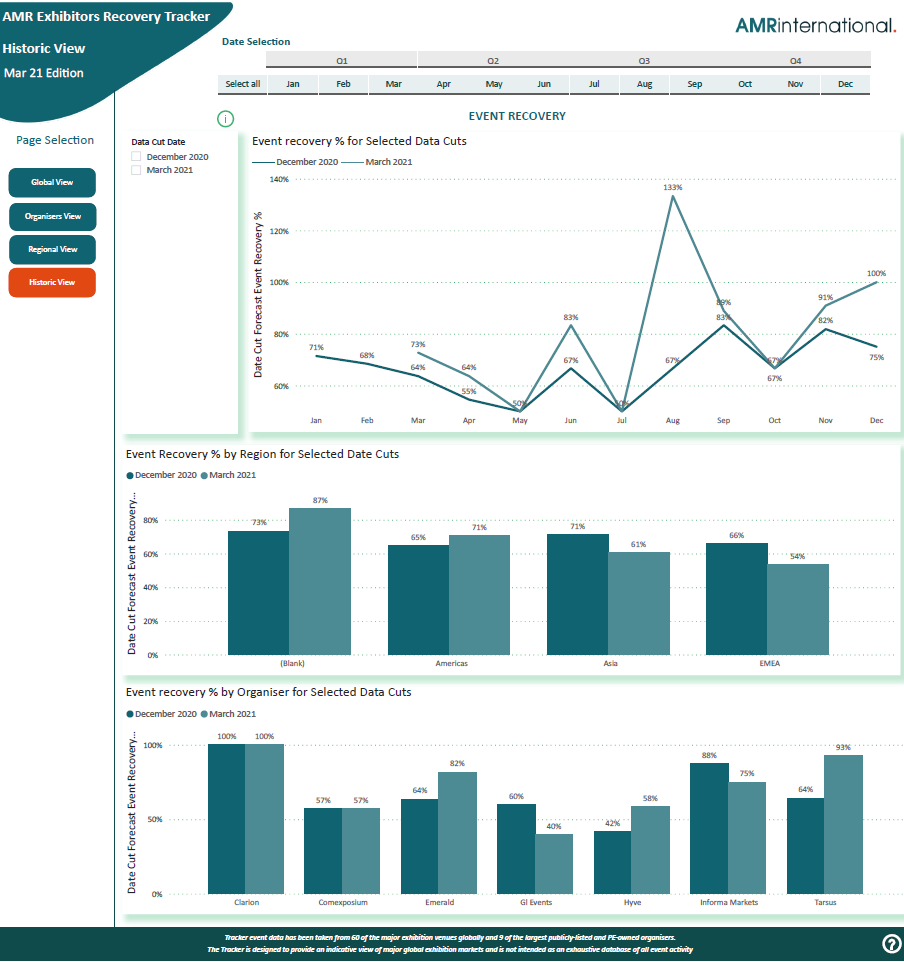 AMR Exhibitions Recovery Tracker screen shot